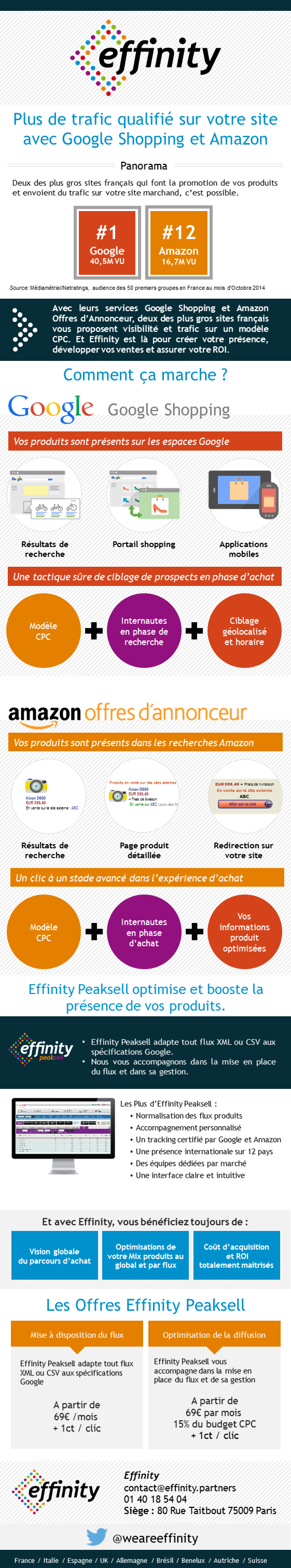 Effinity peaksell google shopping amazon offre annonceur