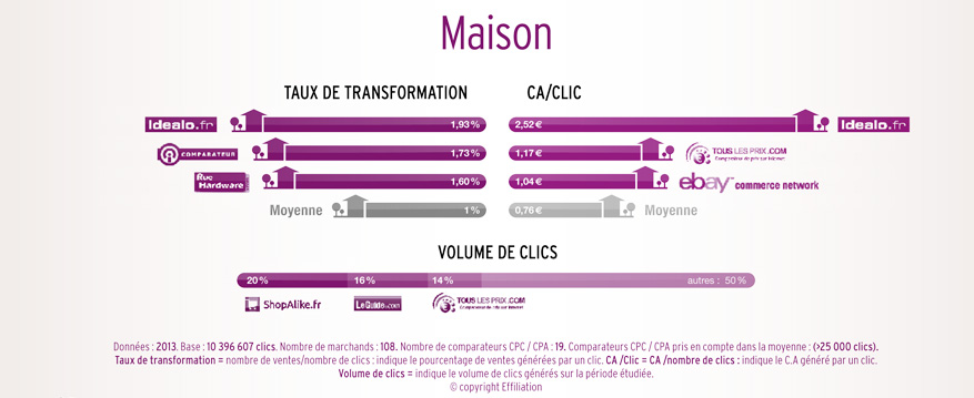 performance comparateur maison
