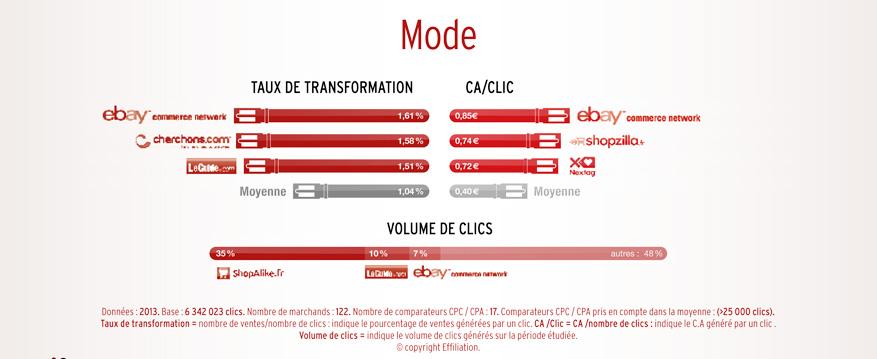 performance comparateur mode