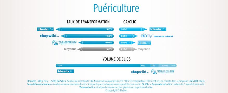 performance comparateur puériculture