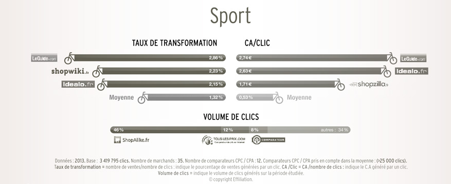 performance comparateur sport