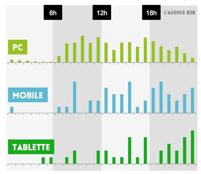 génération lead mobile