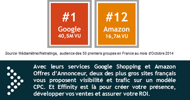peaksell google shopping amazon offres annonceur